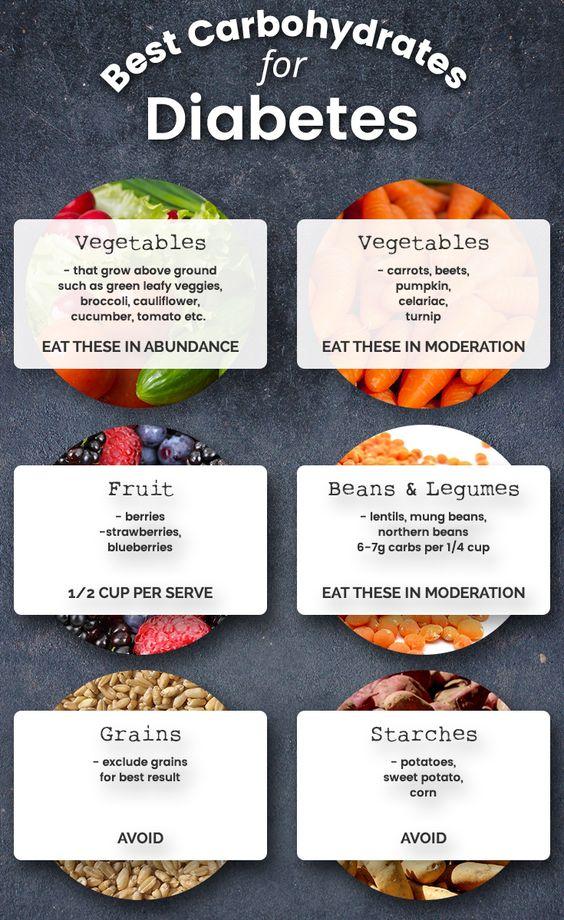Carbs for diabetes - Flexitarian Diet