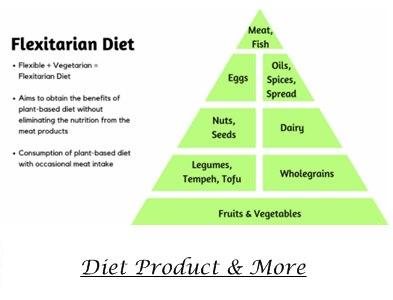 Guide to Flexitarian Diet Pyramid