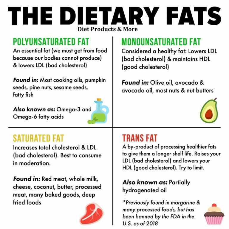 Dietary-Fat 1