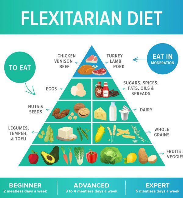 Flexitarian Diet Diagram