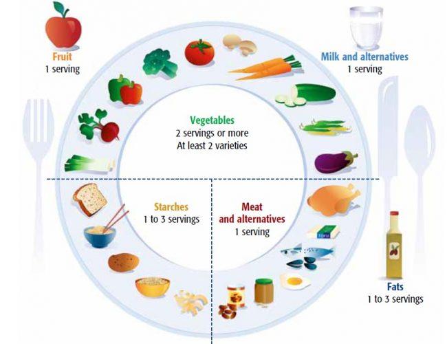 Balanced Meal Nutritional Value